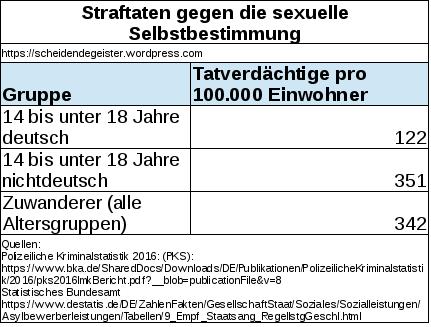 Tabelle_Straftaten_gegen_die_sexuelle_Selbstbestimmung.png